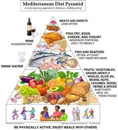 meditrainian diet picture 1