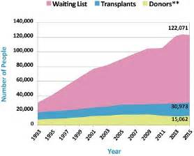 how many people awaiting liver transplant picture 9
