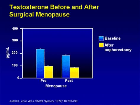 testosterone levels in menopause picture 9