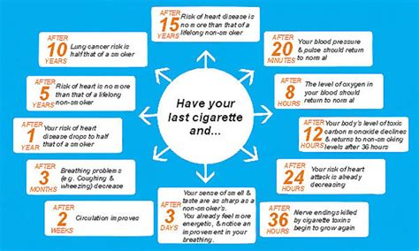 withdrawal days when you quit smoking picture 4