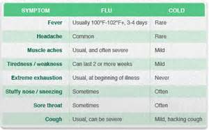 2014 flu symptoms and duration picture 7