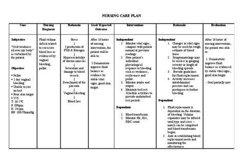 nanda care plan specifically for hysterectomy picture 5