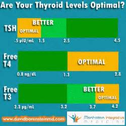 how does taking a thyroid pill affect tsh levels picture 5