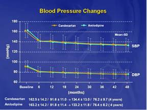 Changes in blood pressure due to postural changes picture 3