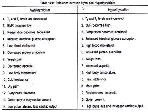 difference between hyperthyroidism and hypothyroidism picture 9