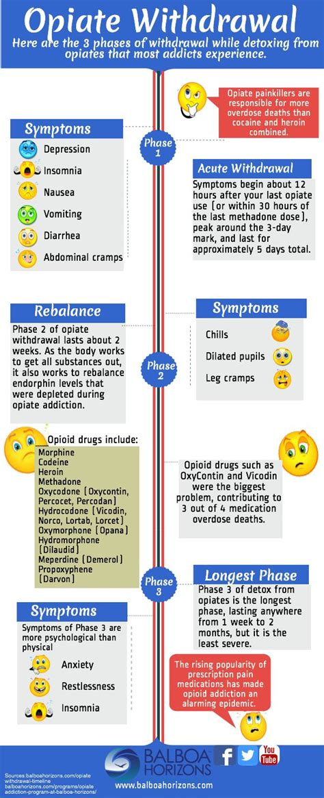 testosterone helps with opiate withdrawal picture 2