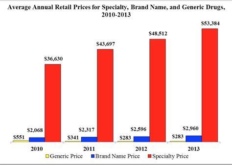 cost prescription picture 3