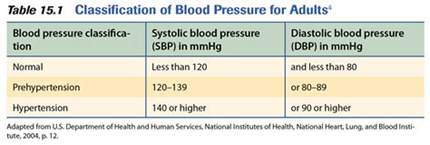 What is the change of blood pressure for picture 17