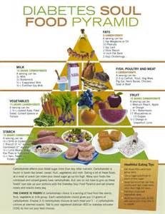 harvard food pyramid for diabetics picture 1