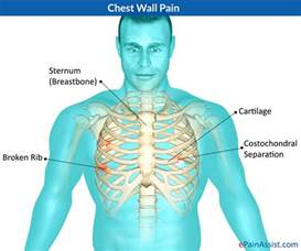 chest pain relief picture 7