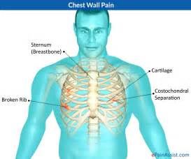 chest pain relief picture 2
