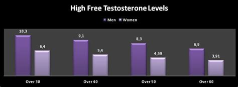 free testosterone levels by age pg/ml picture 1