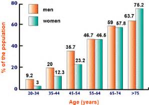 high blood pressure in men picture 2