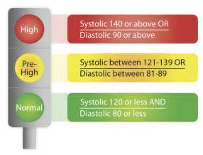 Lower systemic blood pressure picture 7