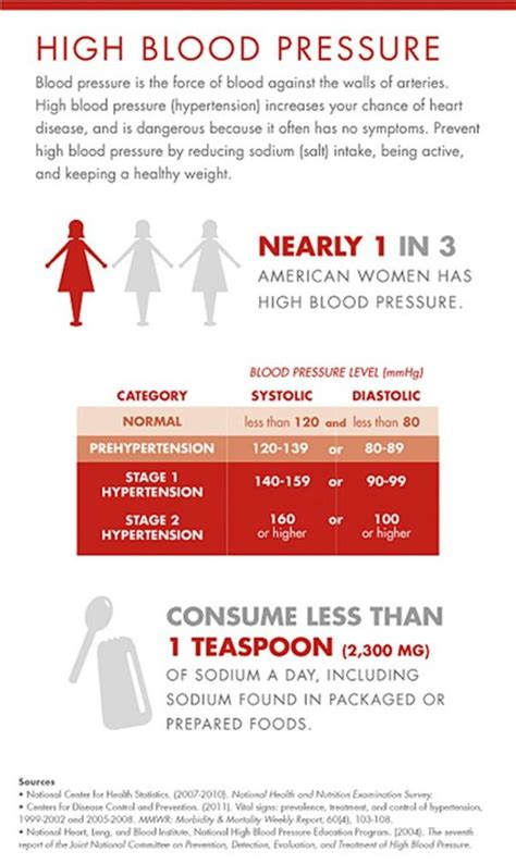 Blood pressure information picture 3
