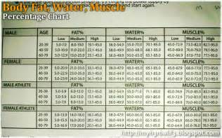 muscle weight vs. water weight picture 6