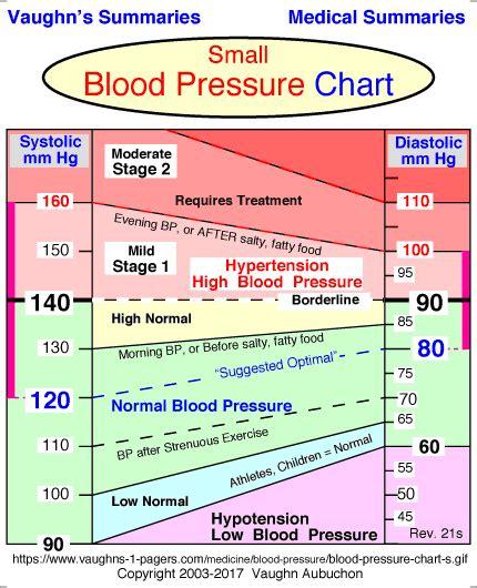 Blood pressure 158 90 picture 2