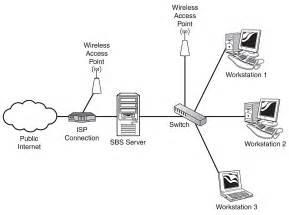 wireless network small business picture 7