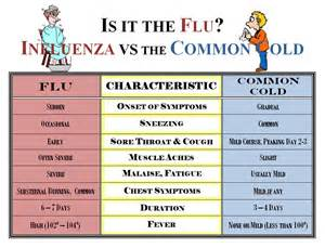 2014 flu symptoms and duration picture 1