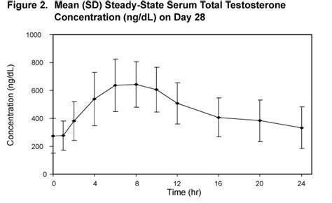 testosterone levels by time of day picture 6