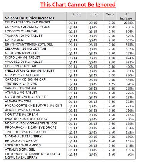 4.00 prescription list walmart august 2015 picture 5