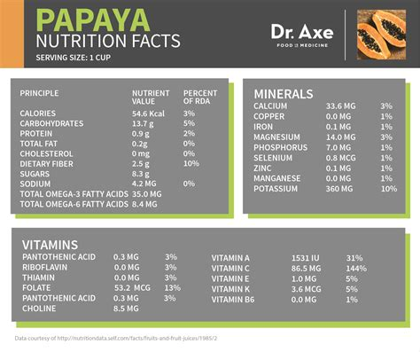 papaya extract picture 3