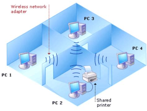 wireless network in my home small business is picture 7