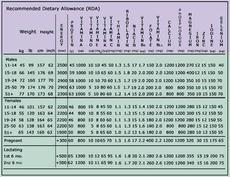 ada diet average daily allowance picture 15