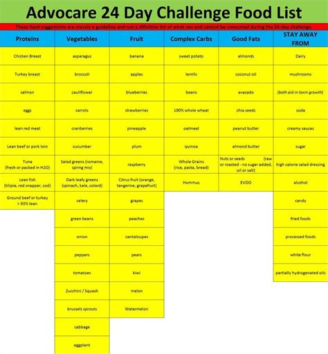 stomach issues advocare 24 day challenge picture 1