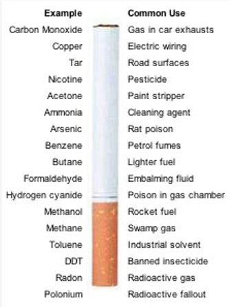 chemicals and compounds in tabacco and tabacco smoke picture 5