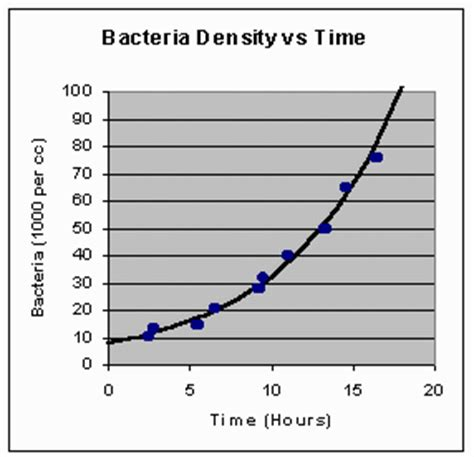 graph bacterial growth picture 2