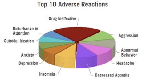 adderall and adverse symptoms irritability insomnia and fatigue picture 3