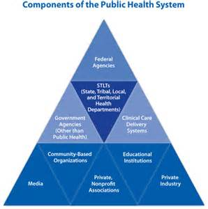 government agencies for health care picture 3