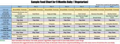 diet chart for starting month of prignancy in picture 2