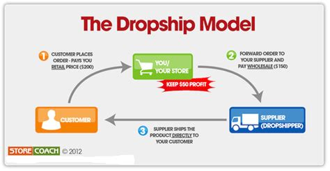 online drop ship business picture 1