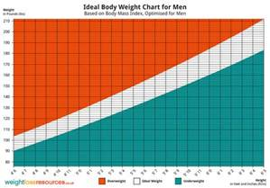 weight loss tables for men picture 14