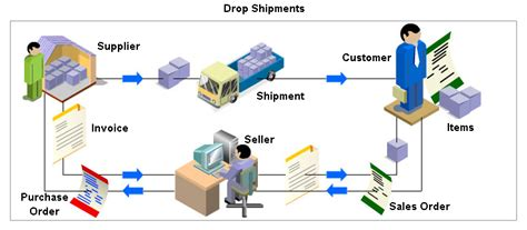 drop-ship order flow in malaysia picture 17