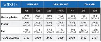 carb cycling picture 17