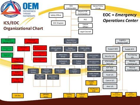 debris management planning picture 10