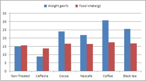 caffeine and weight gain statistics picture 9
