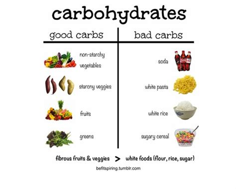 fat burning carbs picture 1