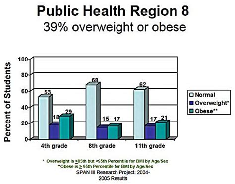 dept of health east texas obesity statistics picture 1