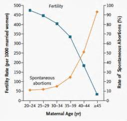 aging and reproductive picture 14