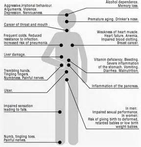 what are the effects on the body from picture 10