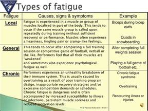 fatigue symptoms muscle picture 1