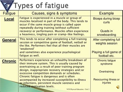 fatigue symptoms muscle picture 1