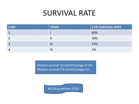 bladder cancer survivor rate picture 10