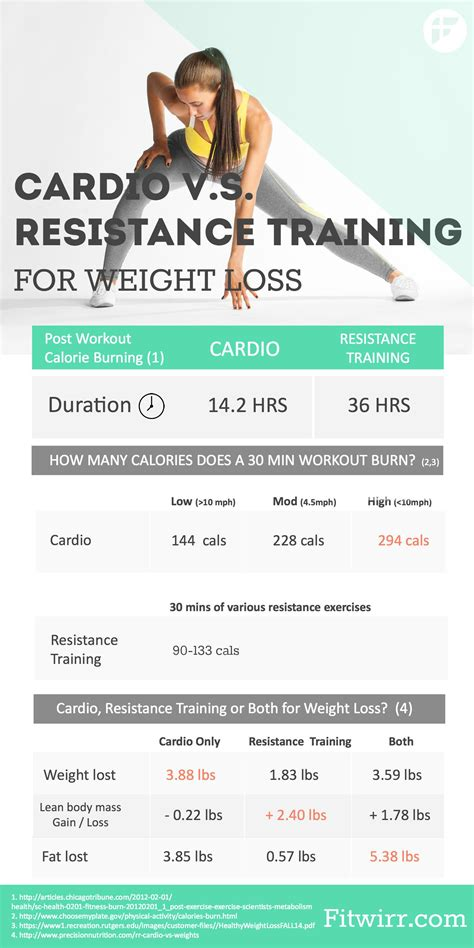 cardio for weight loss picture 3