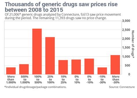 controlling prescription drug costs picture 15