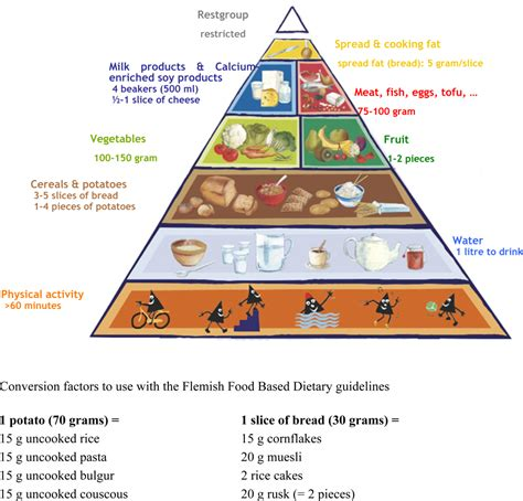 dietary intake picture 19